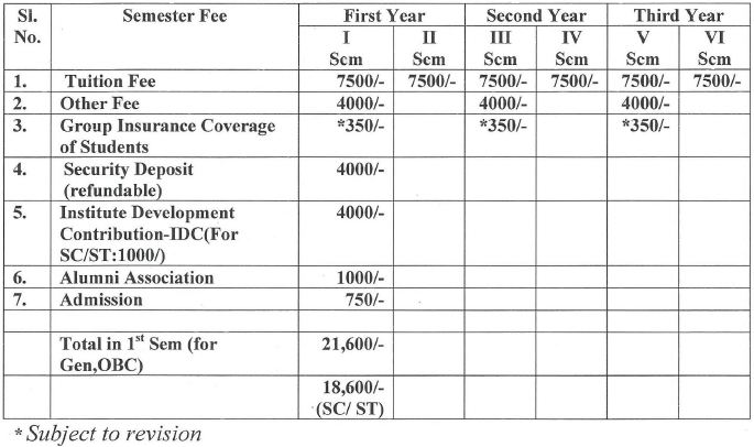 NIT Goa Phd fees structure