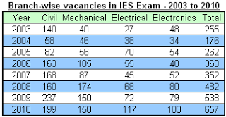 Branch-wise vacancies in IES Exam 2013 modified