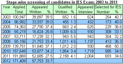 Number of candidates appearing in IES exam