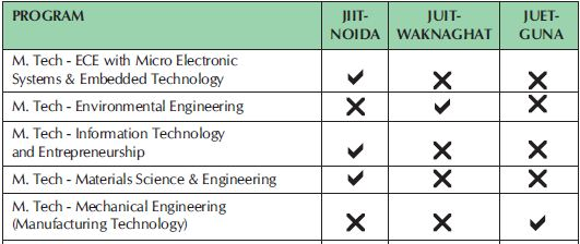 Jaypee jiit M.Tech two 2015
